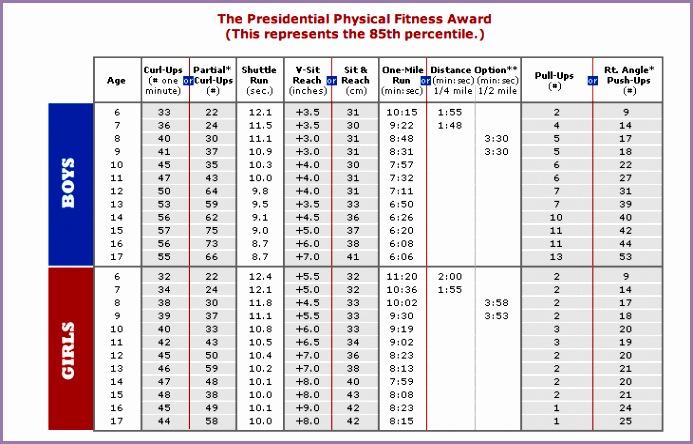fitnessstandards