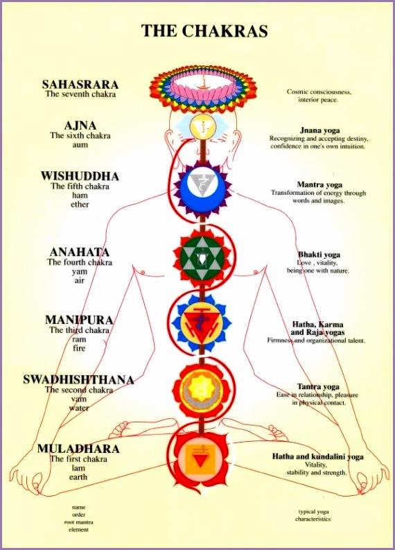 astro yoga tips aprile i chakra L SpuvQC