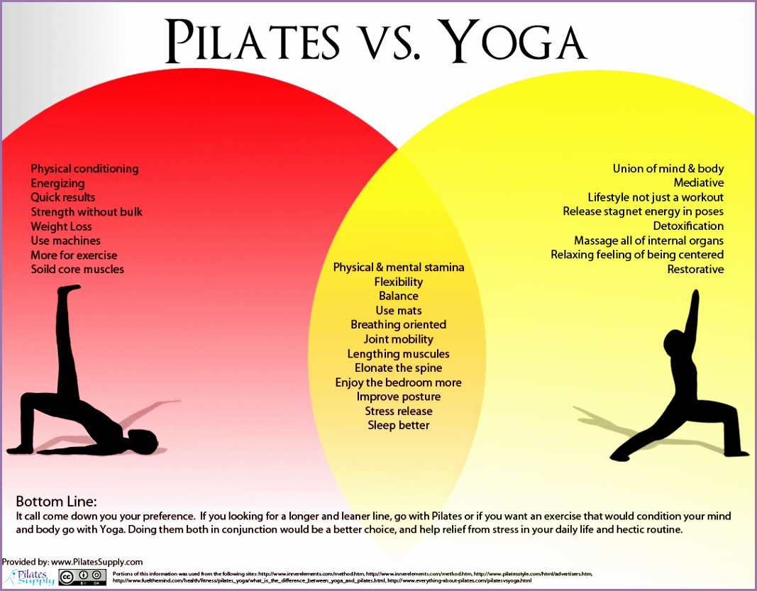 found versus yoga whats the diff read