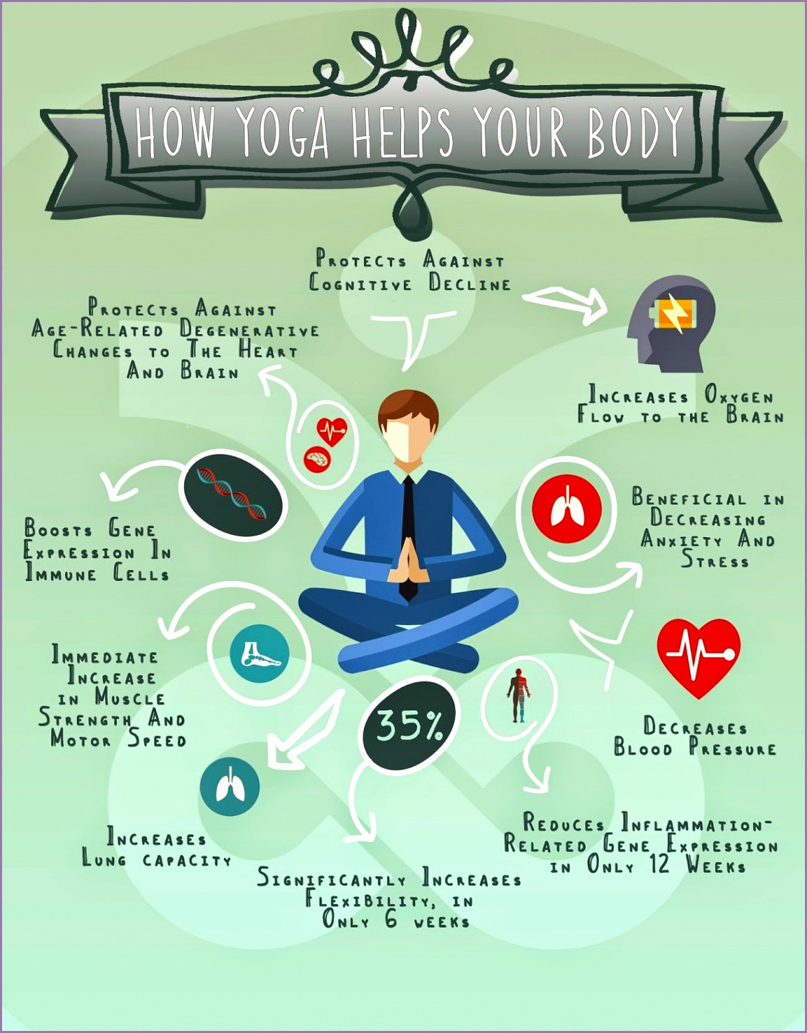 How Yoga Helps Your Body