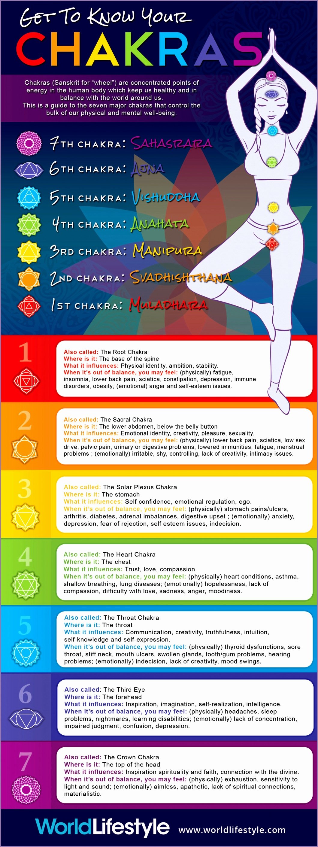 know chakras
