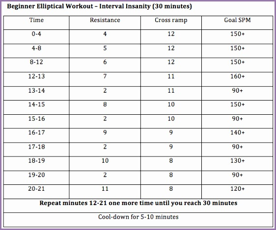 beginner advanced elliptical interval workouts