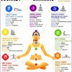 4  Chakras Yoga